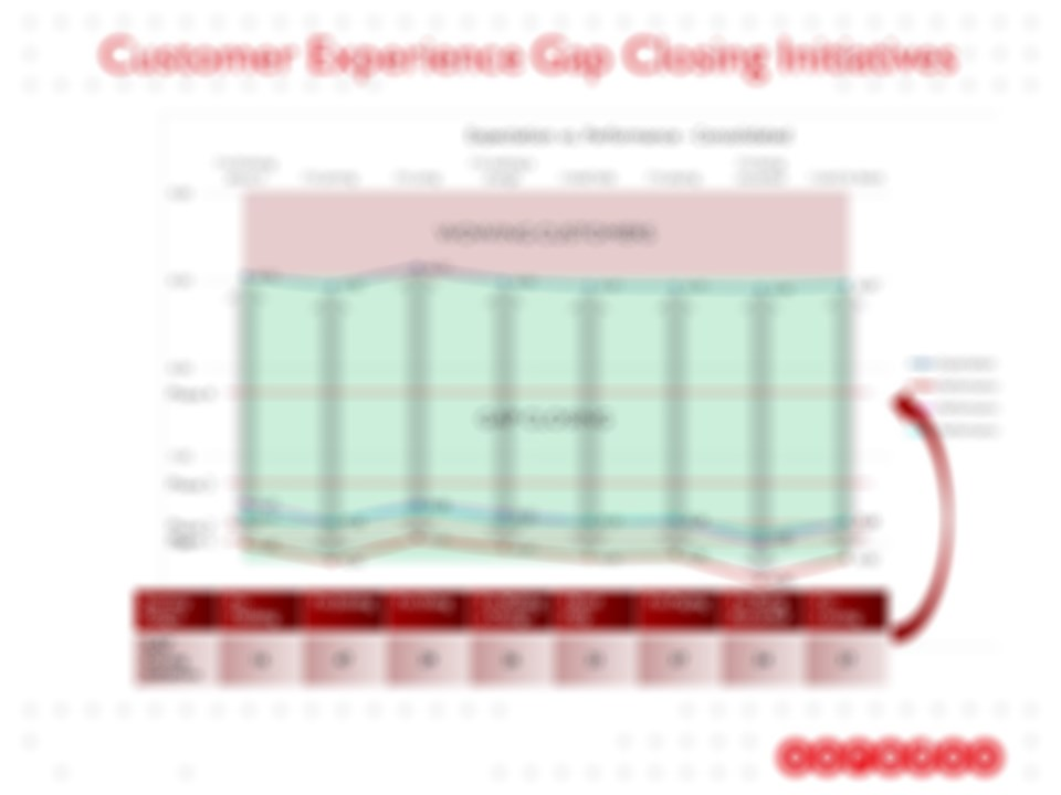 Ooredoo Customer Experience Case Studies